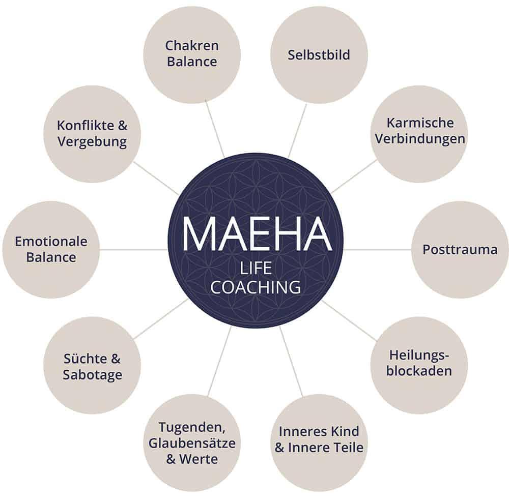 MAEHA Life Caoching |Alle Methoden von OMEGA Health Coaching - OMEGA Healing in München auf einen blick